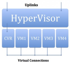 Block Diagram of Cloud Router Inserted in Current Virtualized Datacenter