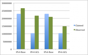 Chart comparing IPv6/IPv4 forwarding with features
