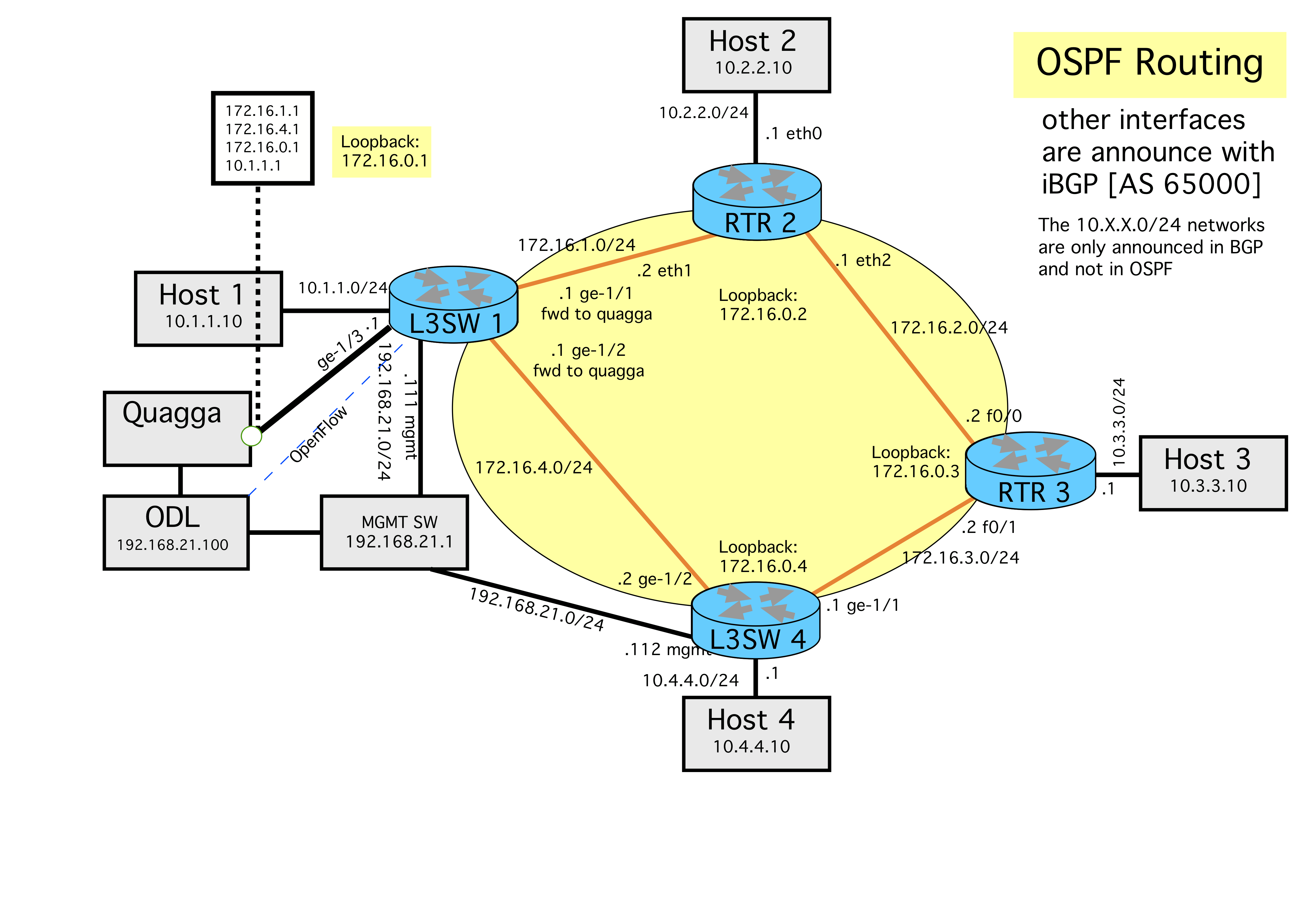 Sdn Migration Tutorial Adding A Router Cisco Diagram We Have Configured The In Following Way Running Ospf On Link To Pica8 And Peering With Both Quagga Second